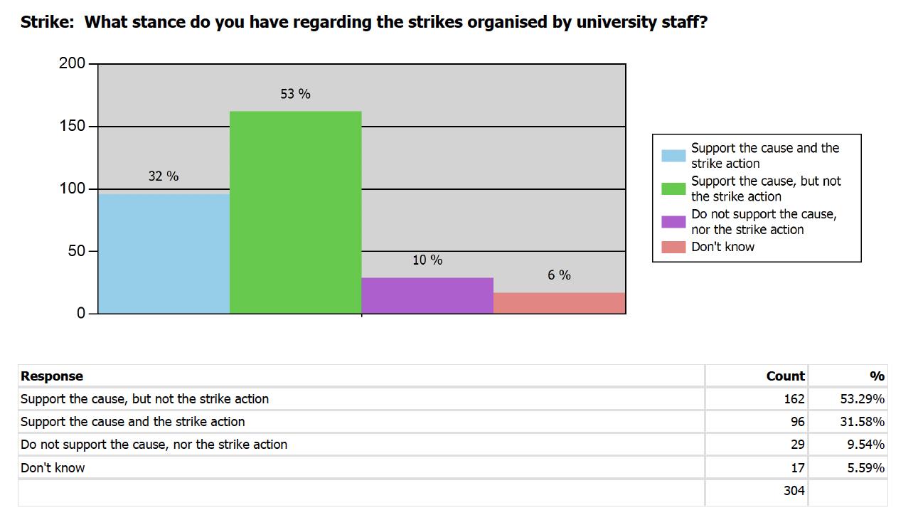 Strike poll results
