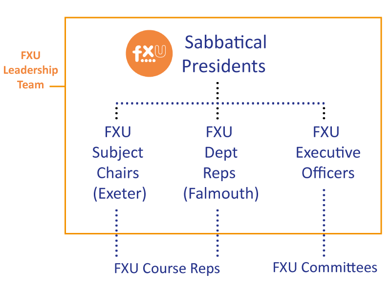 FXU Leadership Team